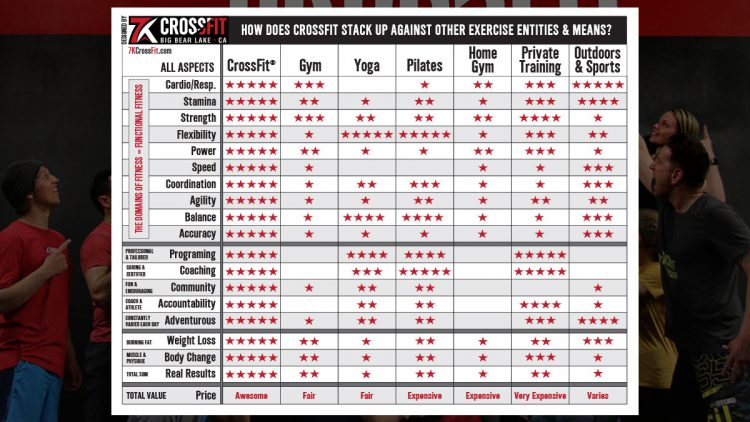 How does CrossFit stack up against other exercise entities and means?
